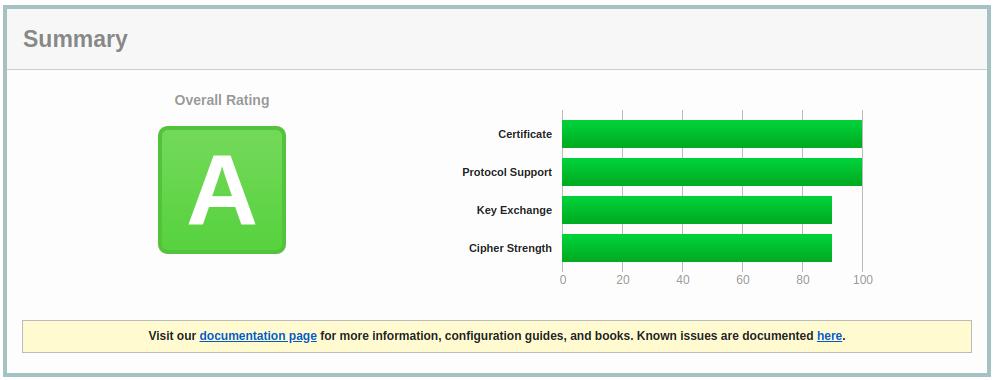 SSL Score A